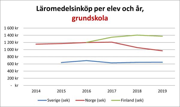 graf Läromedelsinköp per elev och år, grundskola, Sverige, Norge, Finland